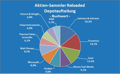 Blick ins Depot Aktien-Sammler Reloaded Depotaufteilung