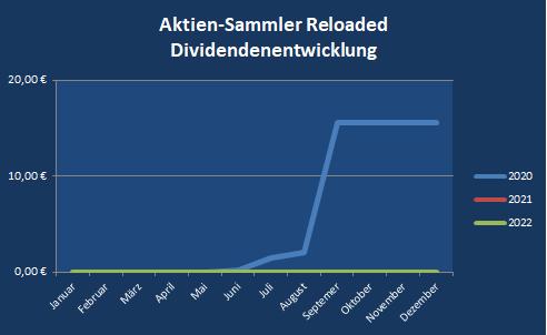 ASR-Depot Dividendenentwicklung