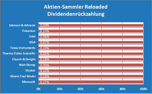 ASR-Depot Dividendenrückzahlungen