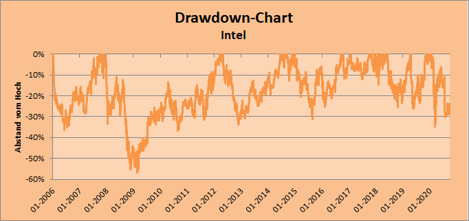 Intel Drawdown-Chart