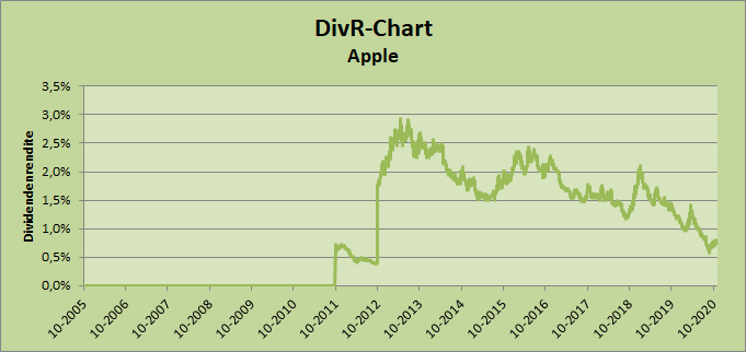 DivR-Chart Apple, Whirlwind-Investing