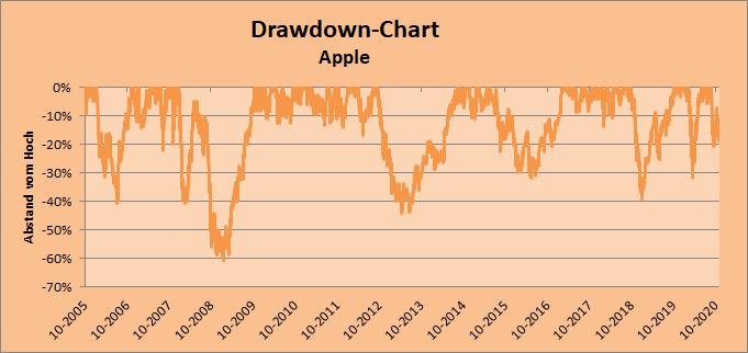 Drawdown-Chart Apple, Whirlwind-Investing