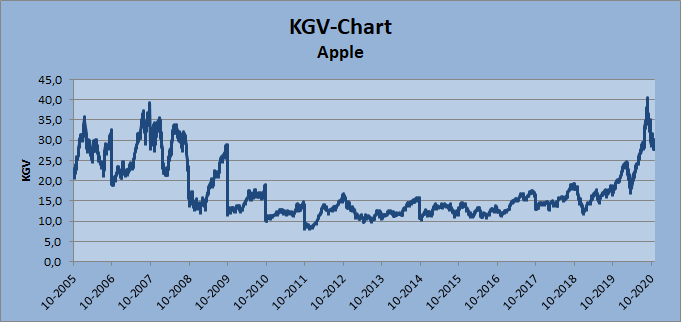 KGV-Chart Apple, Whirlwind-Investing