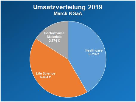 Umsatzverteilung 2019 Merck KGaA
