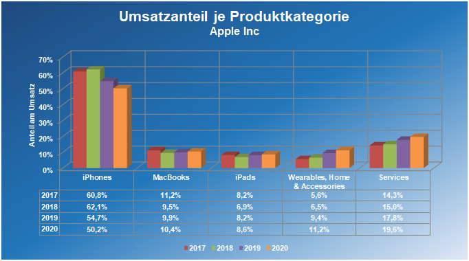 Umsatzanteil je Produktkategorie von 2017 bis 2020