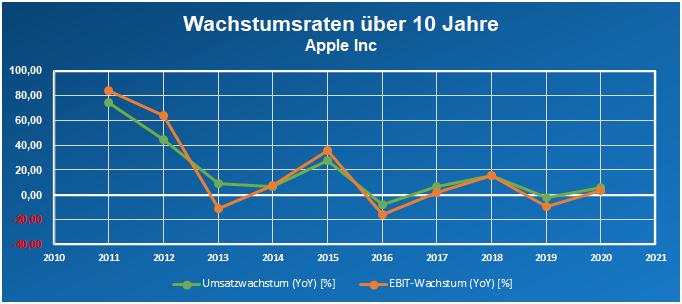 Apples Wachstumsraten über 10 Jahre