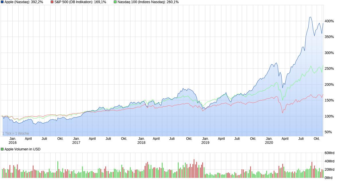 Chart-Vergleich Apple mit S&P 500 und NASDAQ 100