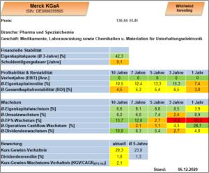 Übersicht deutsche Merck KGaA, Whirlwind-Investing