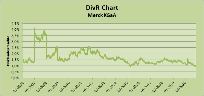 DivR-Chart Merck KGaA