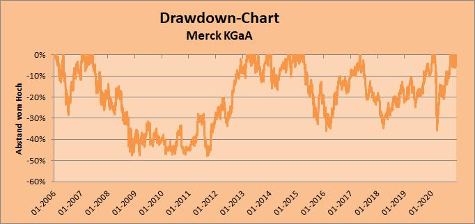 Drawdown-Chart Merck KGaA