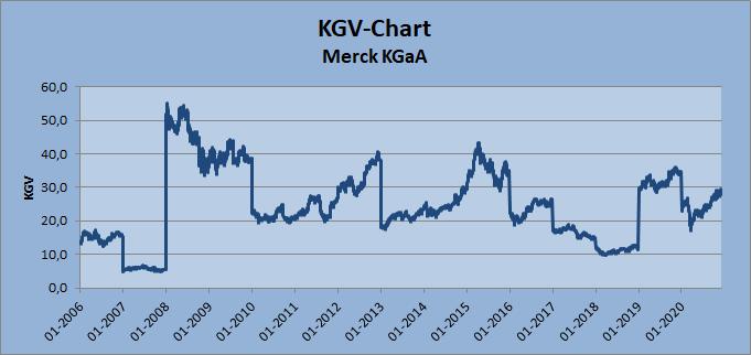 KGV-Chart Merck KGaA