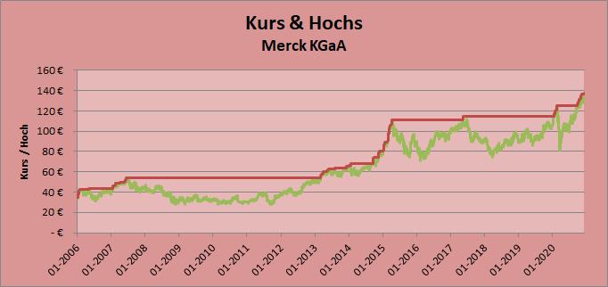 Kurs & Hochs Merck KGaA
