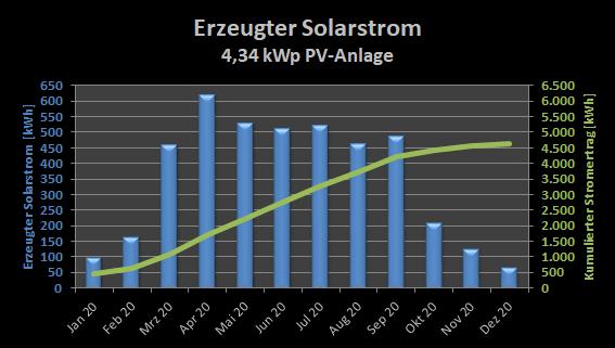 Erzeugter Solarstrom Jahr 2020 und kumulierter Stromertrag seit 01. Oktober 2019