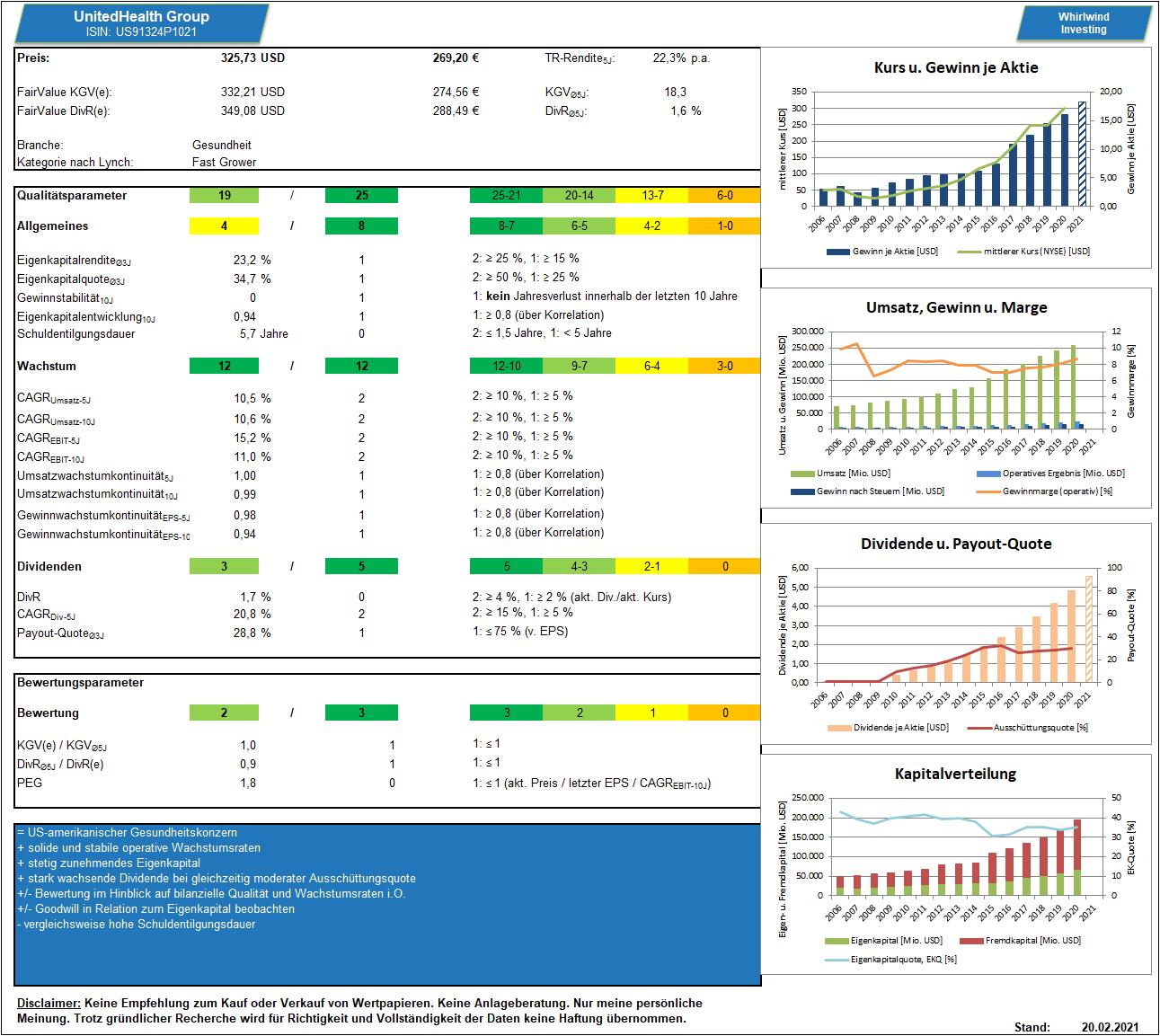 Dashboard zur UnitedHealth Group - Whirlwind-Investing
