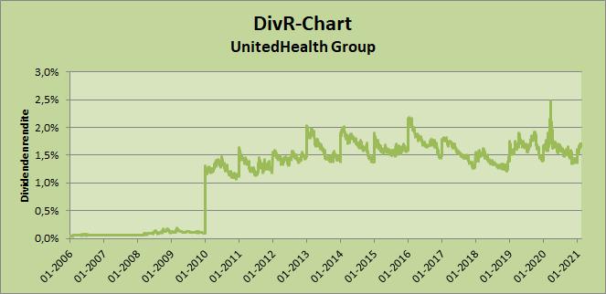 DivR-Chart - UnitedHealth, Stand 20.02.2021