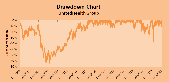 Drawdown-Chart - UnitedHealth, Stand 20.02.2021