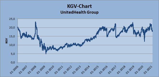 KGV-Chart - UnitedHealth, Stand 20.02.2021