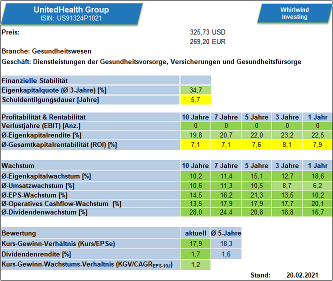 Kennzahlenübersicht zur UnitedHealth Group über verschiedene Zeiträume - Whirlwind-Investing