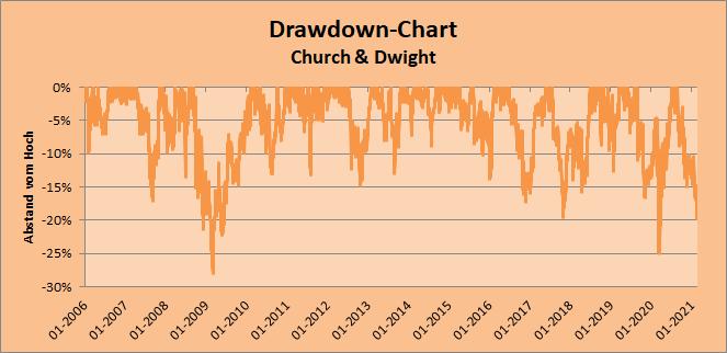 Drawdown-Chart Church & Dwight Whirlwind-Investing