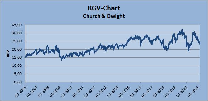 KGV-Chart Church & Dwight Whirlwind-Investing