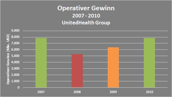 EBIT-Entwicklung der UnitedHealth Group während der Weltfinanzkrise 2008/2009