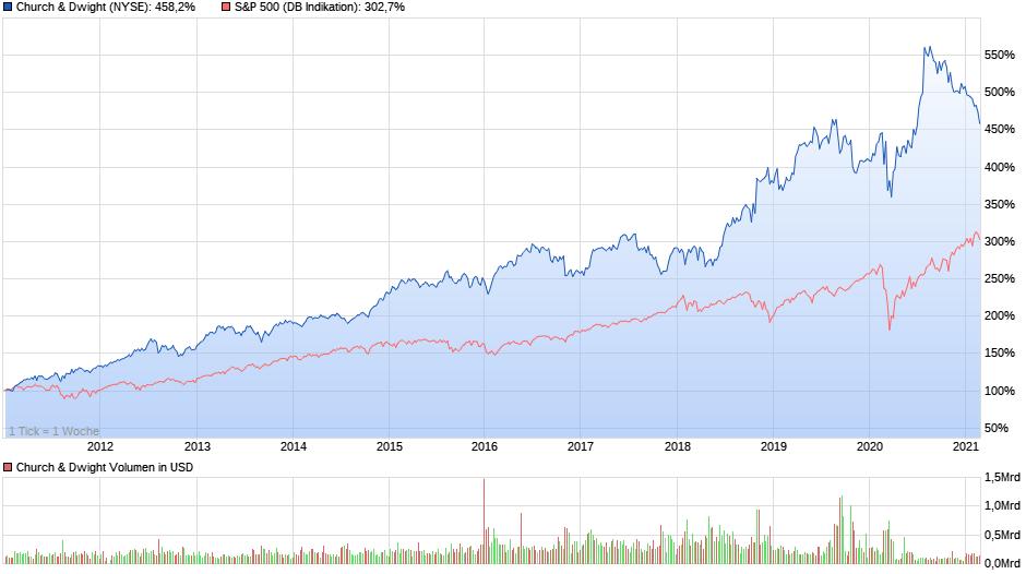Chartvergleich über 10 Jahre - Church & Dwight und S&P 500, Quelle: ariva.de