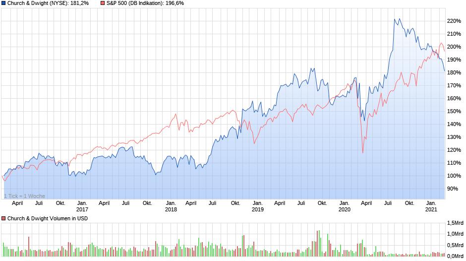 Chartvergleich über 5 Jahre - Church & Dwight und S&P 500, Quelle: ariva.de