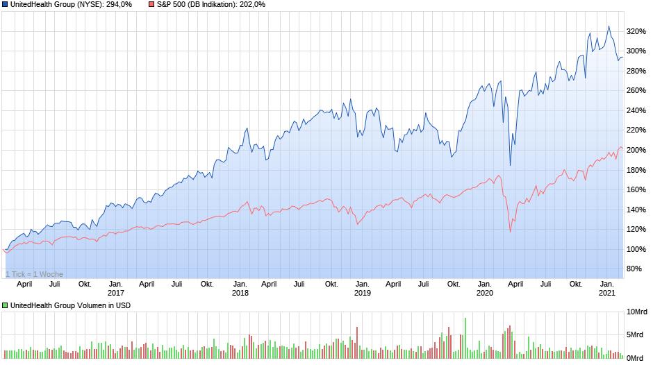 Chartvergleich - UnitedHealth Group verglichen mit dem S&P 500, Stand 20.02.2021, Quelle: ariva.de