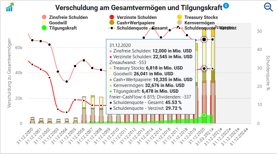 Verschuldung am Gesamtvermögen und Tilgungskraft von Thermo Fisher Scientific, Quelle: Aktienfinder.net