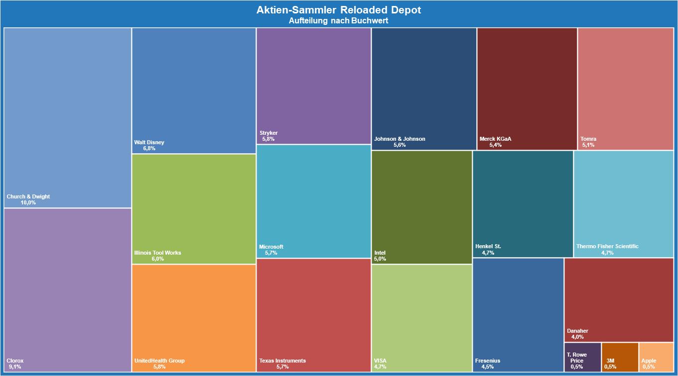 Aktien-Sammler Reloaded Depot - Aufteilung nach Buchwert