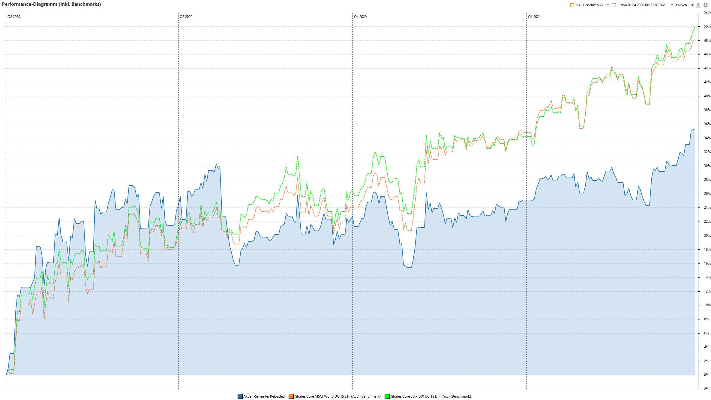 Aktien-Sammler Reloaded Depot - Benchmarking