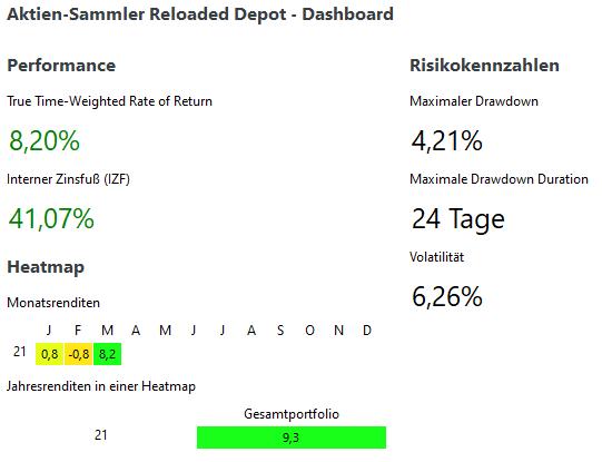 Aktien-Sammler Reloaded Depot - Performance u. Risikokennzahlen im Q1-2021
