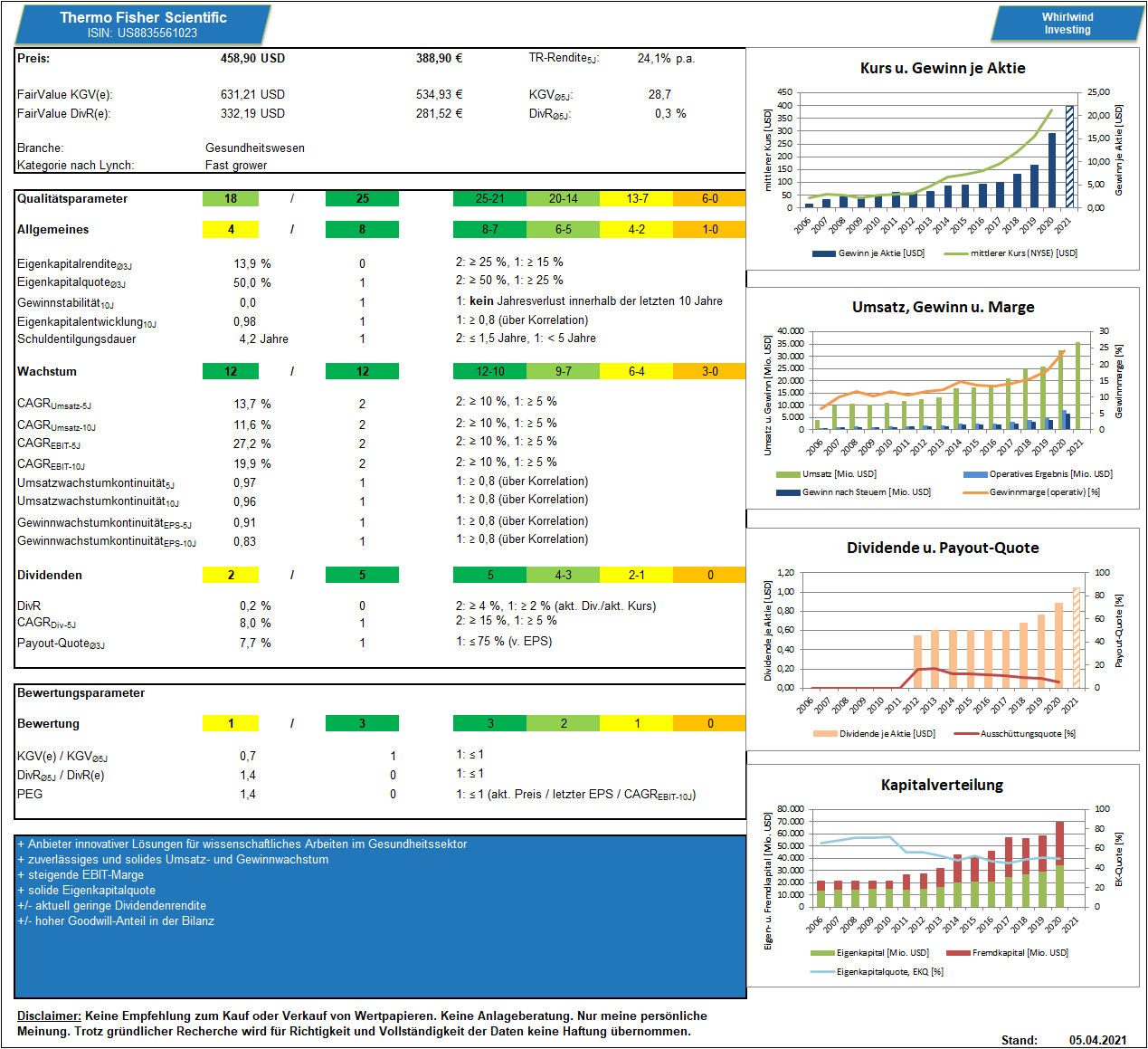 Thermo Fisher Scientific Dashboard, by Whirlwind-Investing
