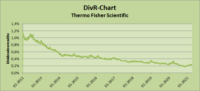 DivR-Chart - Thermo Fisher Scientific, by Whirlwind-Investing