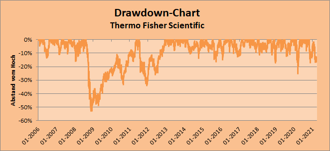 Drawdown-Chart - Thermo Fisher Scientific, by Whirlwind-Investing