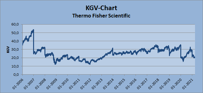 KGV-Chart - Thermo Fisher Scientific, by Whirlwind-Investing