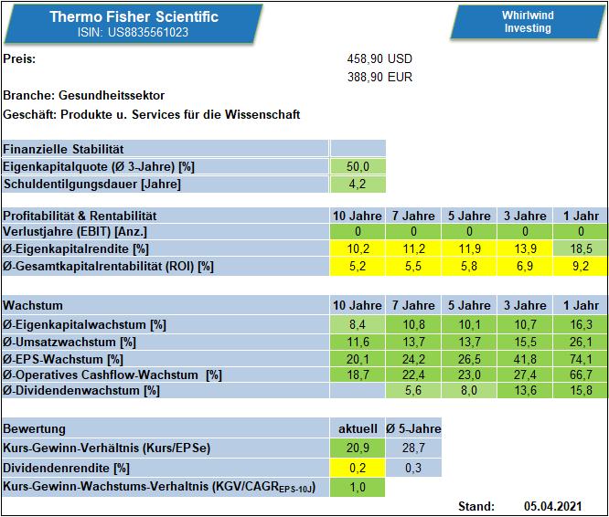 Kennzahlenübersicht zu Thermo Fisher Scientific über verschiedene Zeiträume. by Whirlwind-Investing