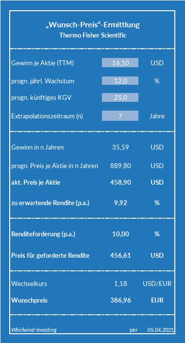 Wunsch-Preis Ermittlung zu Thermo Fisher Scientific, by Whirlwind-Investing