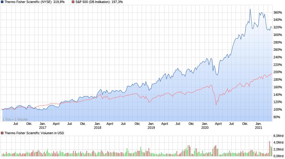 Chartvergleich - Thermo Fisher Scientific verglichen mit dem S&P 500, Stand 05.04.2021, Quelle: ariva.de