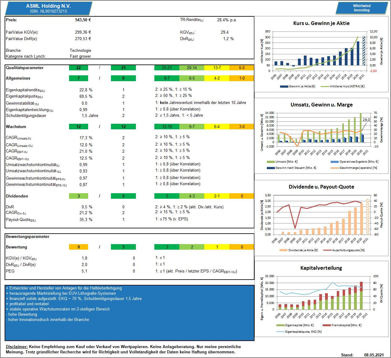 ASML - Dashboard, Whirlwind-Investing