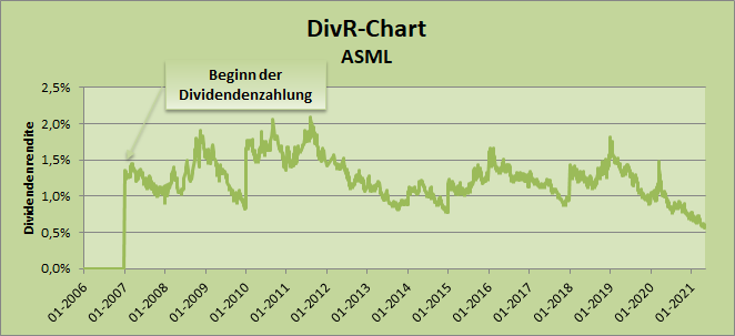 DivR-Chart - ASML, Whirlwind-Investing