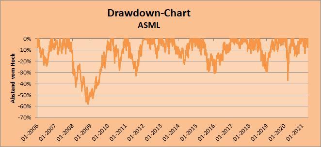 Drawdown-Chart zur Aktie von ASML, Whirlwind-Investing