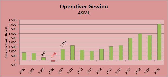 Entwicklung des operativen Gewinns bei ASML seit 2006