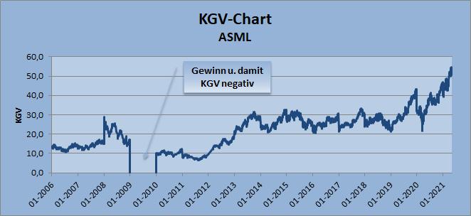 KGV-Chart - ASML, Whirlwind-Investing