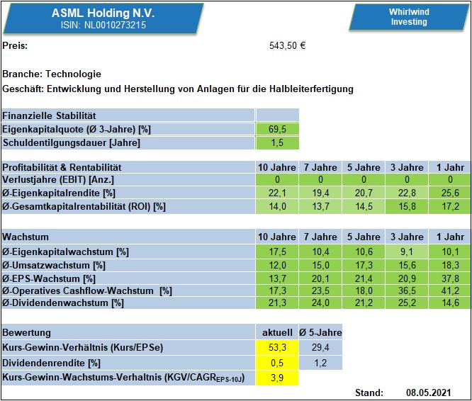 Kennzahlenübersicht zu ASML über verschiedene Zeiträume, Whirlwind-Investing