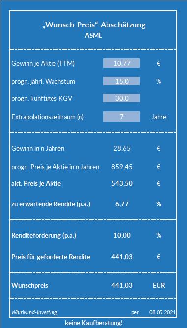 Wunsch-Preis-Abschätzung zu ASML, Whirlwind-Investing
