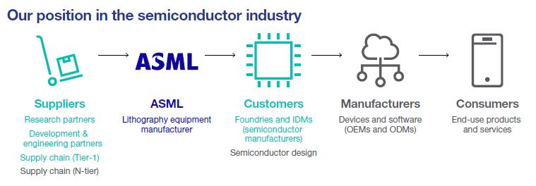 Position von ASML innerhalb der Halbleiterindustrie, Quelle: ASML - Annual Report 2020