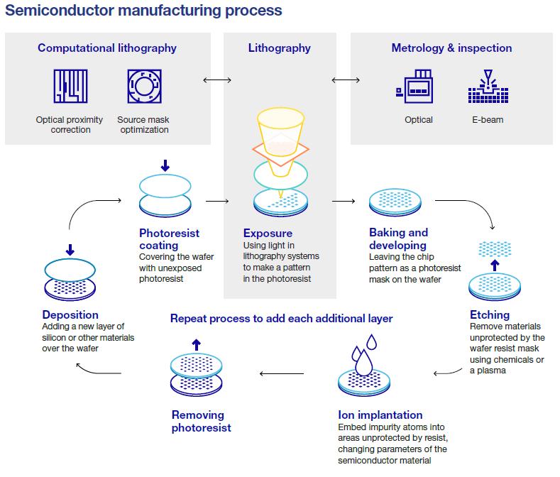 Prozess der Halbleiterherstellung, Quelle: ASML - Annual Report 2020