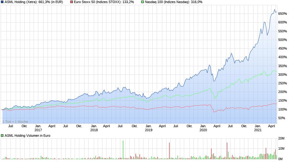 Chartvergleich - ASML verglichen mit dem Euro Stoxx 50 und dem NASDAQ 100, Quelle: ariva.de