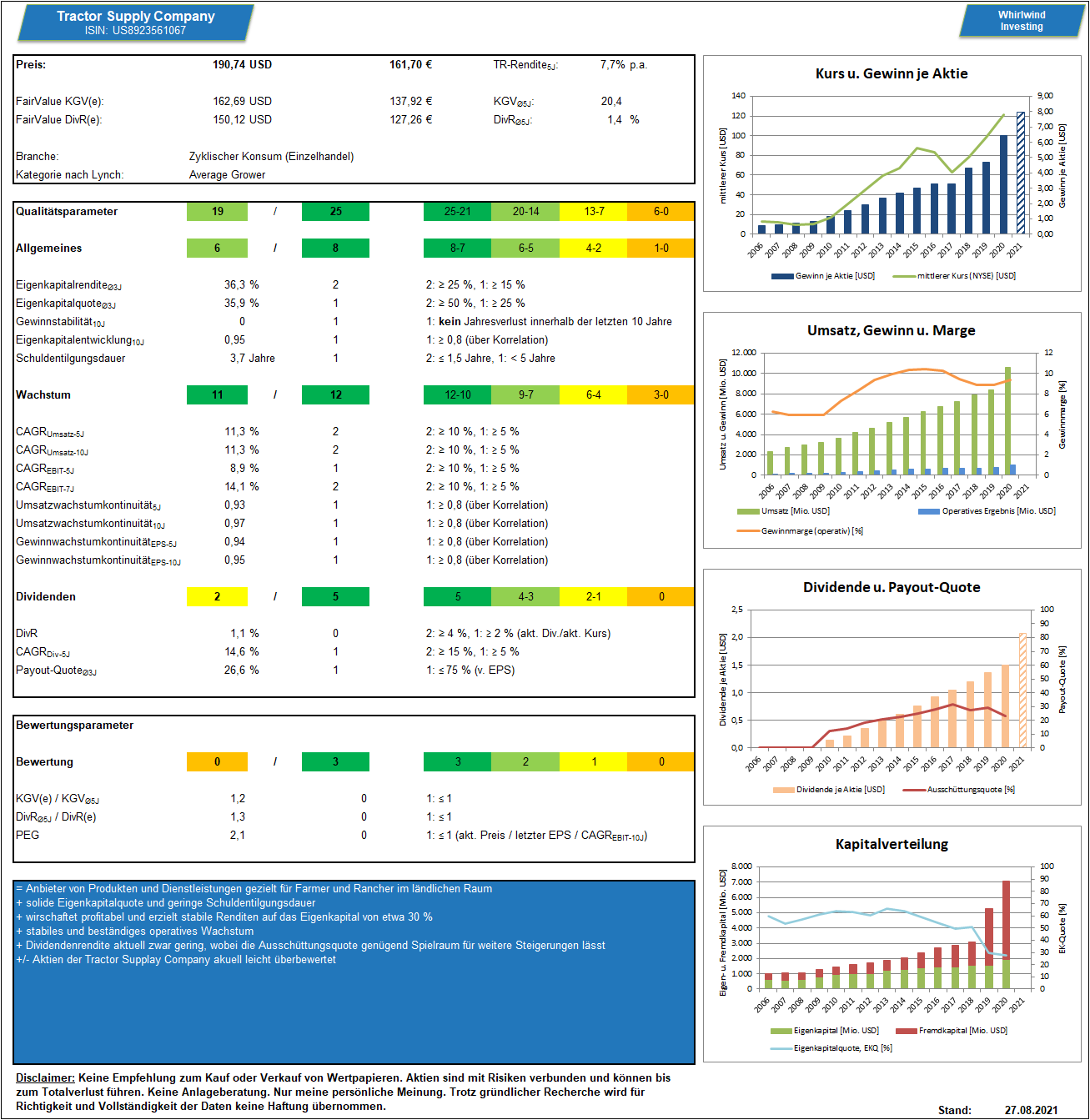 Tractor Supply Company - Dashboard, Stand 27.08.2021 - Whirlwind-Investing
